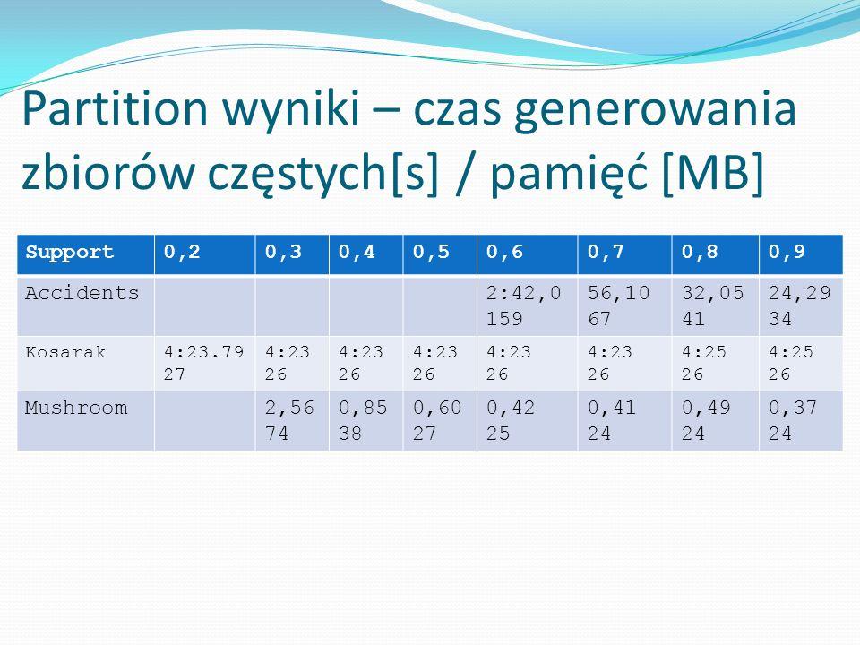 Partition wyniki – czas generowania zbiorów częstych[s] / pamięć [MB] Support0,20,30,40,50,60,70,80,9 Accidents2:42,0 159 56,10 67 32,05 41 24,29 34 K