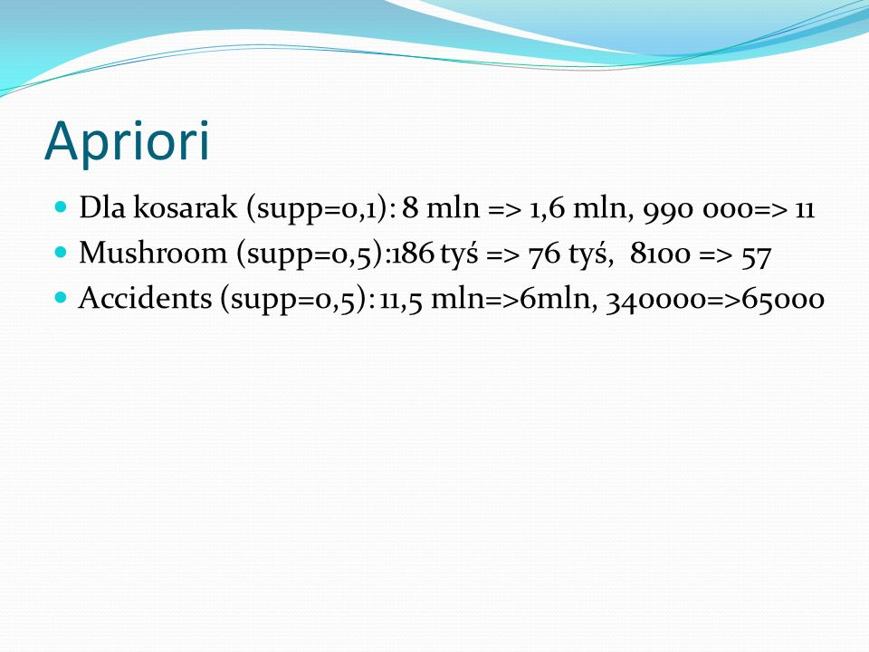Apriori Dla kosarak (supp=0,1): 8 mln => 1,6 mln, 990 000=> 11 Mushroom (supp=0,5):186 tyś => 76 tyś, 8100 => 57 Accidents (supp=0,5): 11,5 mln=>6mln, 340000=>65000
