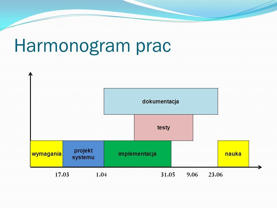 Harmonogram prac 17.031.0431.0523.069.06 dokumentacja testy wymagania projekt systemu implementacjanauka