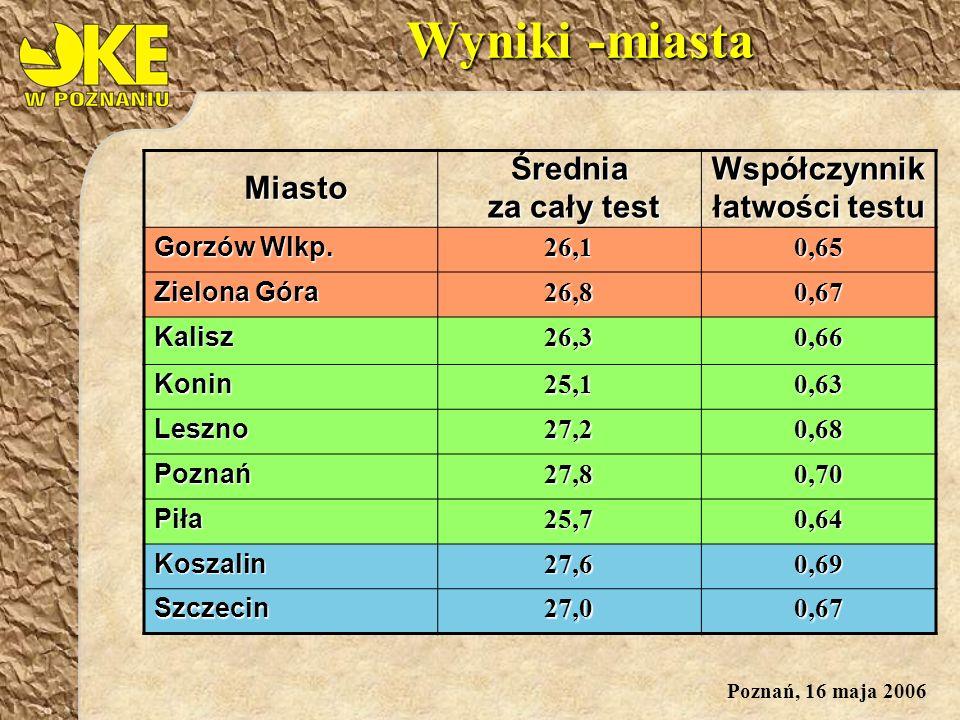 Poznań, 16 maja 2006 MiastoŚrednia za cały test za cały testWspółczynnik łatwości testu Gorzów Wlkp.