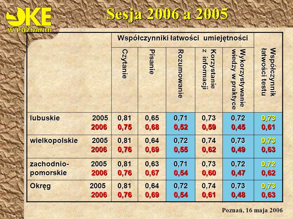 Poznań, 16 maja 2006 Sesja 2006 a 2005 Współczynniki łatwości umiejętności Współczynnik łatwości testu Czytanie Pisanie Rozumowanie Korzystaniez informacji Wykorzystywaniewiedzy w praktyce lubuskie 2005 2006 0,81 0,75 0,65 0,68 0,710,520,730,59 0,72 0,45 0,73 0,61 wielkopolskie 2005 2006 20060,810,76 0,64 0,69 0,72 0,55 0,74 0,62 0,73 0,49 0,73 0,63 zachodnio- 2005 pomorskie 2006 0,81 0,76 0,63 0,67 0,71 0,54 0,73 0,60 0,72 0,47 0,72 0,62 Okręg 2005 2006 0,81 0,76 0,64 0,69 0,72 0,54 0,74 0,61 0,73 0,48 0,73 0,63