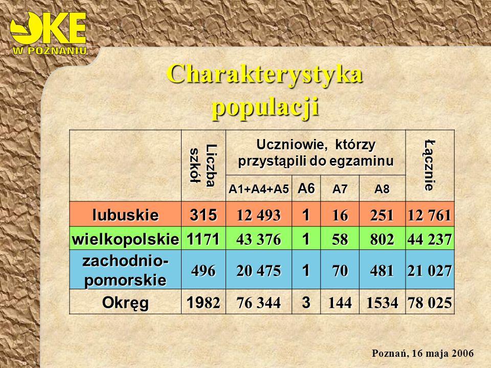 Poznań, 16 maja 2006 RejonŚrednia za cały test za cały testWspółczynnik łatwości testu Gorzów Wlkp.
