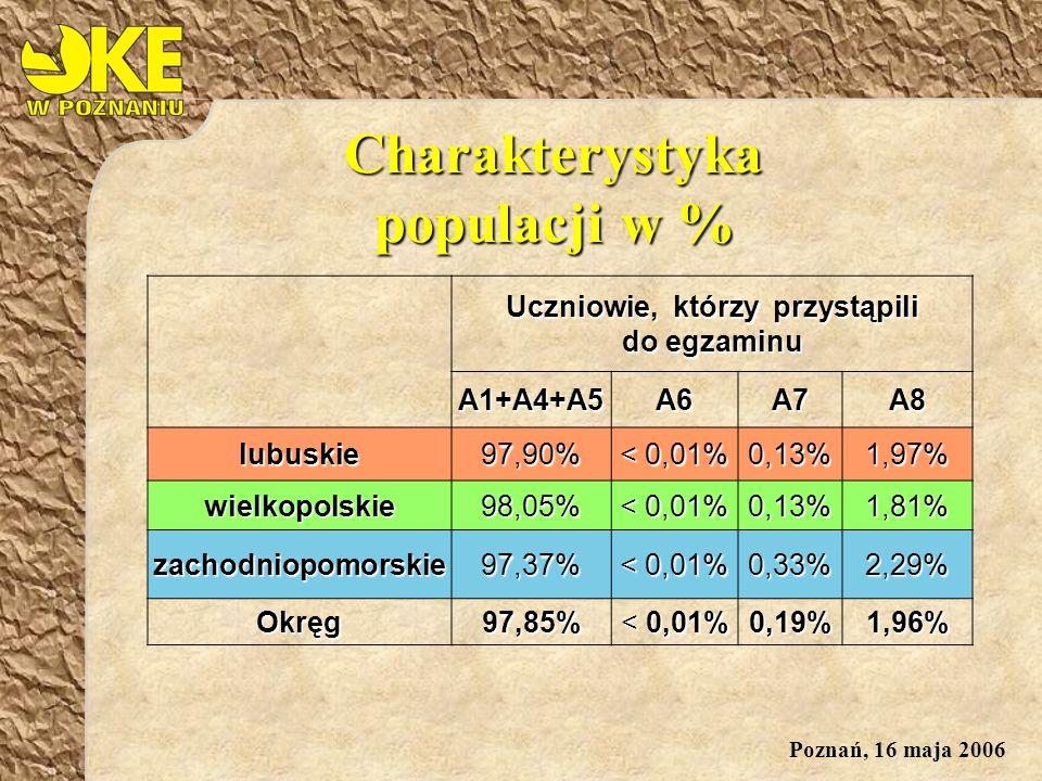 Poznań, 16 maja 2006 Charakterystyka populacji w % Uczniowie, którzy przystąpili do egzaminu A1+A4+A5A6A7A8 lubuskie 97,90% < 0,01% 0,13% 1,97% wielkopolskie 98,05% < 0,01% 0,13% 1,81% zachodniopomorskie 97,37% < 0,01% 0,33% 2,29% Okręg 97,85% < 0,01% 0,19% 1,96%