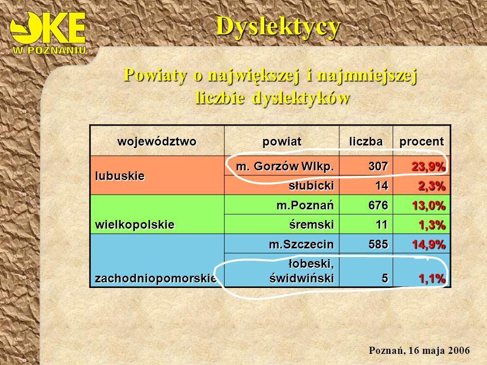 Poznań, 16 maja 2006Dyslektycywojewództwopowiatliczbaprocent lubuskie m.