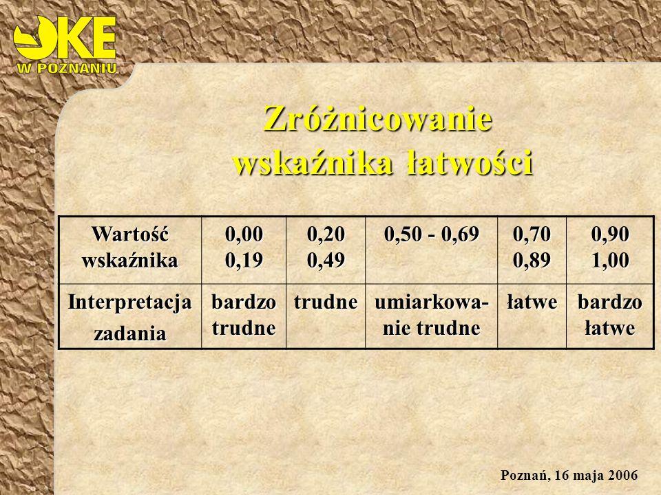 Poznań, 16 maja 2006 Zróżnicowanie wskaźnika łatwości Wartość wskaźnika 0,00 0,19 0,20 0,49 0,50 - 0,69 0,70 0,89 0,90 1,00 Interpretacjazadania bardzo trudne trudne umiarkowa- nie trudne łatwe bardzo łatwe
