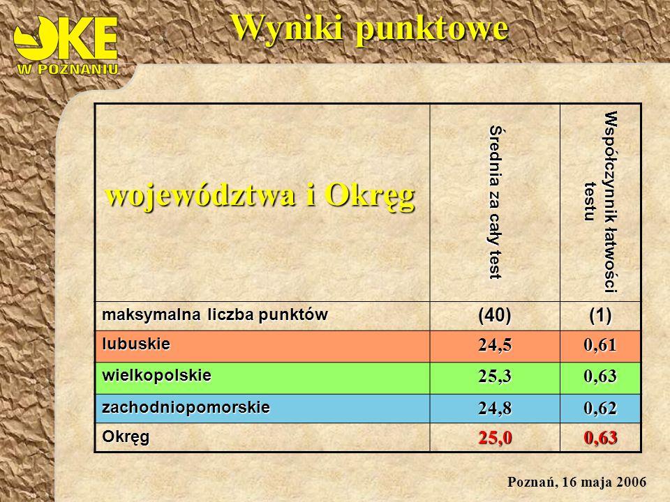 Poznań, 16 maja 2006 Średnia za cały test Współczynnik łatwości testu maksymalna liczba punktów (40)(1) lubuskie24,50,61 wielkopolskie25,30,63 zachodniopomorskie24,80,62 Okręg25,00,63 województwa i Okręg Wyniki punktowe