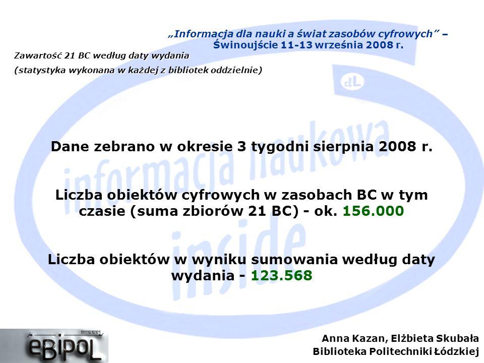 Anna Kazan, Elżbieta Skubała Biblioteka Politechniki Łódzkiej Zawartość 21 BC według daty wydania (statystyki wykonane w każdej z bibliotek oddzielnie) Informacja dla nauki a świat zasobów cyfrowych – Świnoujście 11-13 września 2008 r.