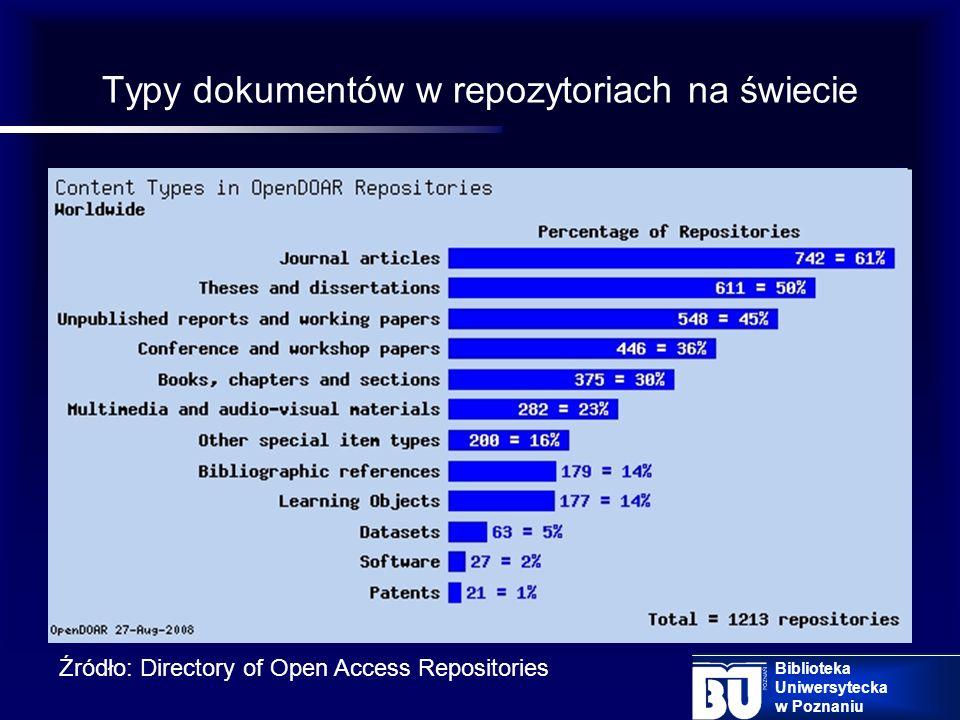 6. Zasób Biblioteka Uniwersytecka w Poznaniu Źródło: Badania własne Typy dokumentów deponowanych w repozytorium