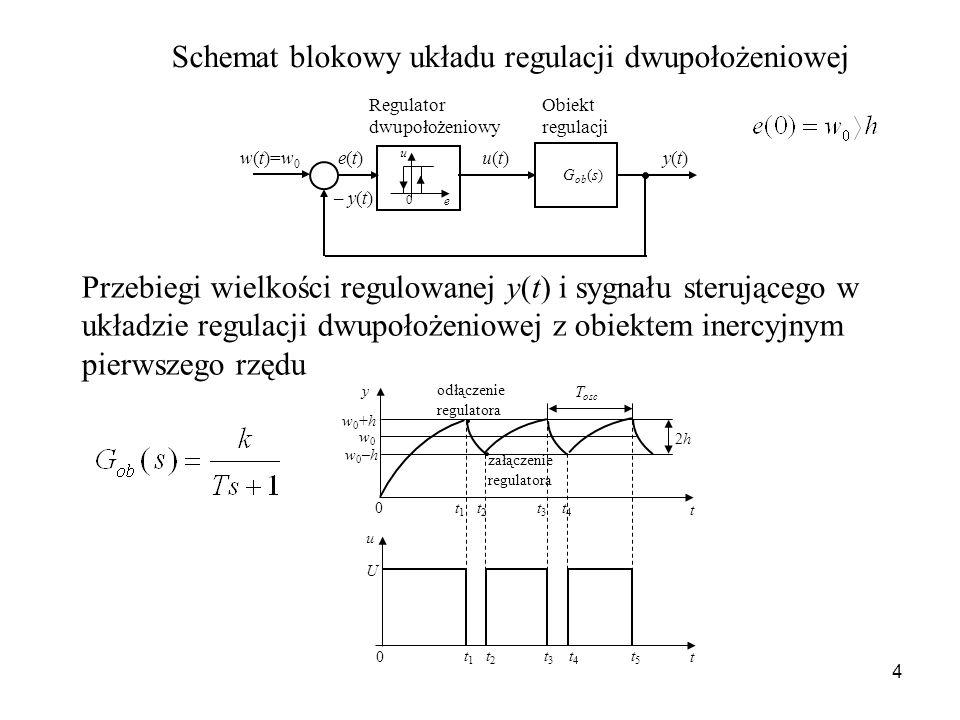 4 Schemat blokowy układu regulacji dwupołożeniowej G ob (s) e(t)e(t)w(t)=w 0 u(t)u(t) Regulator dwupołożeniowy Obiekt regulacji – y(t) u e 0 y(t)y(t)