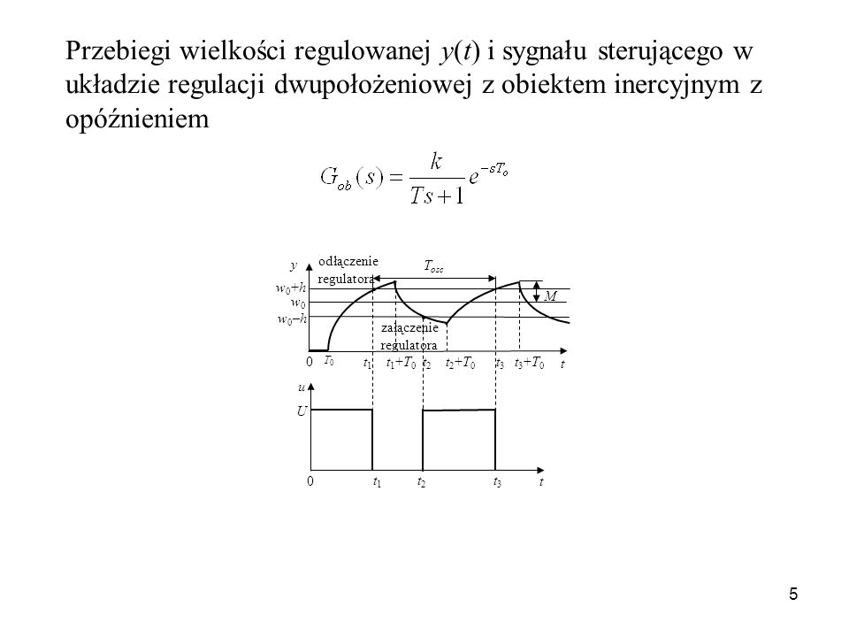 5 y t 0 w0+hw0+h w0–hw0–h w0w0 u U t 1 t 1 +T 0 t 2 t 2 +T 0 t 3 t 3 +T 0 t t 1 t 2 t 3 0 odłączenie regulatora załączenie regulatora T osc T0T0 M Prz