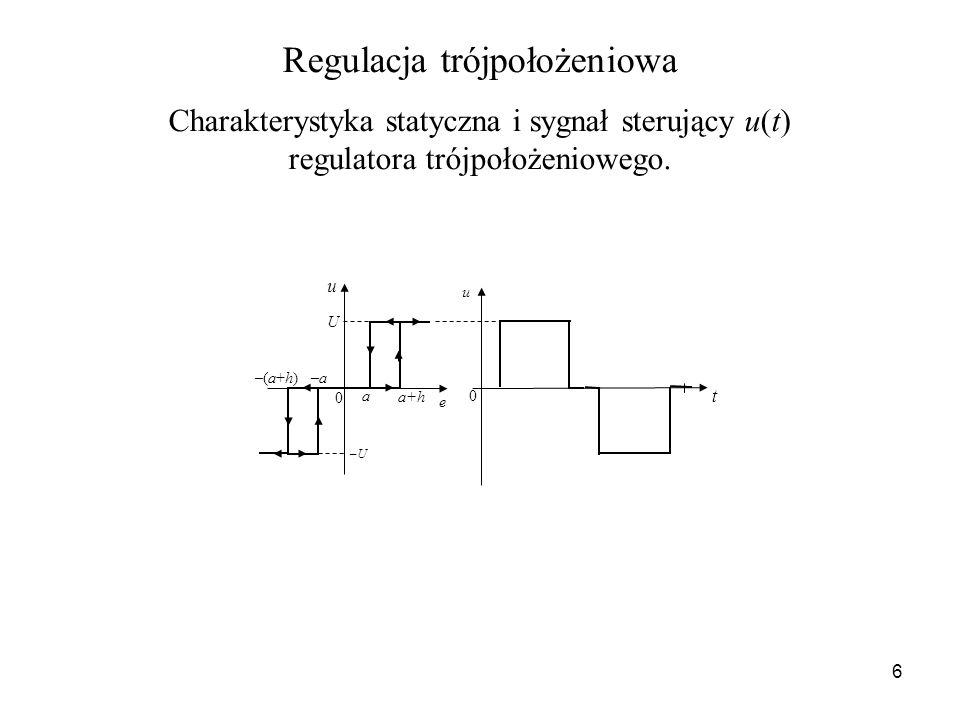 6 Regulacja trójpołożeniowa Charakterystyka statyczna i sygnał sterujący u(t) regulatora trójpołożeniowego. u t U u e a –a a+h –(a+h) 0 0 –U–U