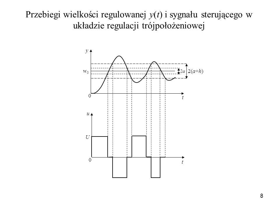 8 2(a+h) 2a2a w0w0 y t t u U 0 0 Przebiegi wielkości regulowanej y(t) i sygnału sterującego w układzie regulacji trójpołożeniowej