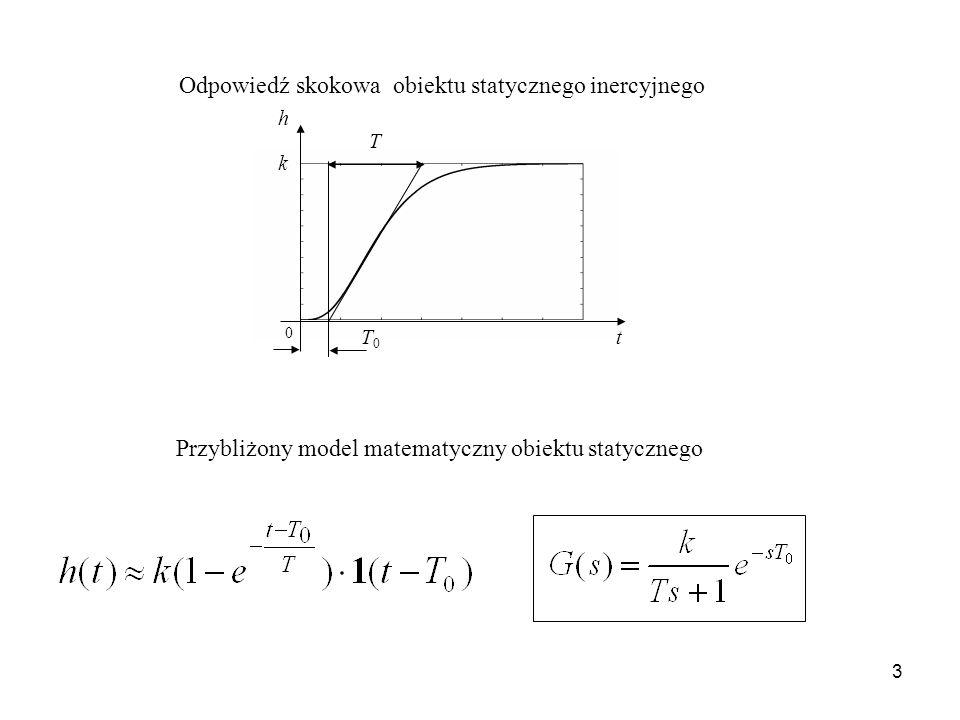 3 T h k t 0 T0T0 Odpowiedź skokowa obiektu statycznego inercyjnego Przybliżony model matematyczny obiektu statycznego