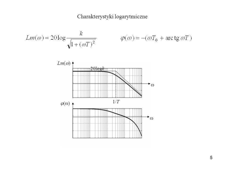 5 Charakterystyki logarytmiczne Lm( ) ( ) 1/T 20logk