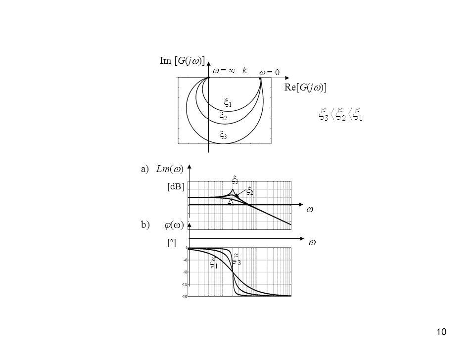 10 Re[G(j )] Im [G(j )] 3 2 1 = = 0 k Lm( ) ( ) a) b) 3 2 1 [dB] [o][o]