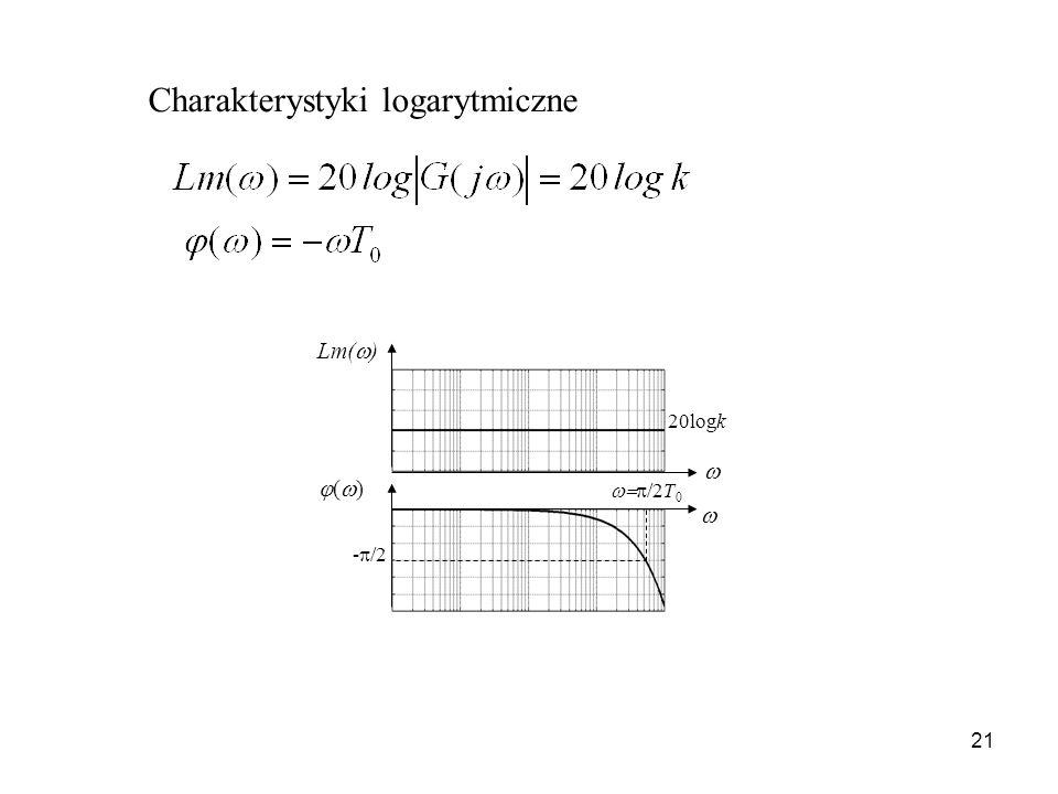 21 Charakterystyki logarytmiczne Lm( ) ( ) 20logk - /2 /2T 0