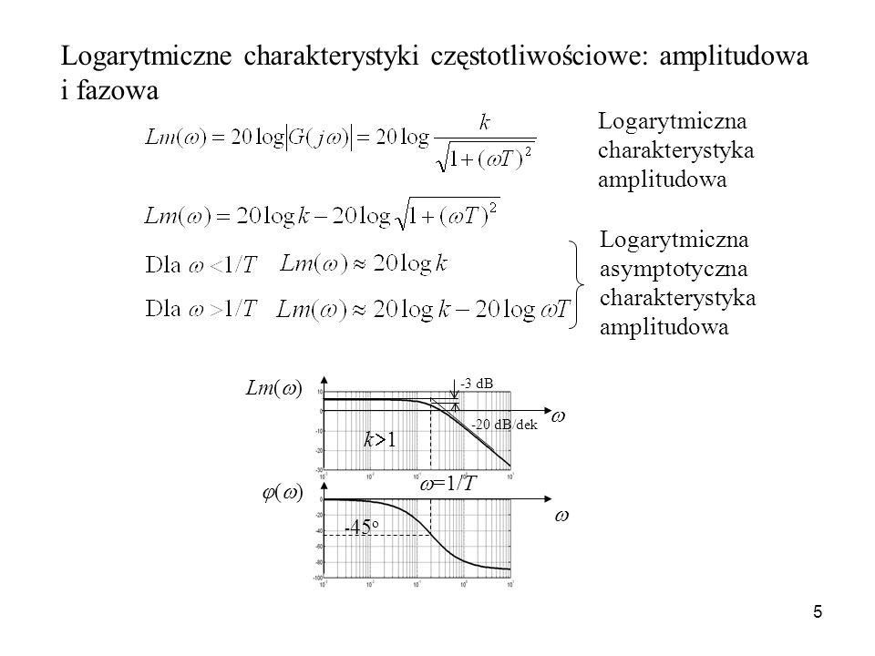 5 Logarytmiczna charakterystyka amplitudowa Lm( ) ( ) -20 dB/dek -3 dB =1/T k 1 - 45 o Logarytmiczna asymptotyczna charakterystyka amplitudowa Logaryt