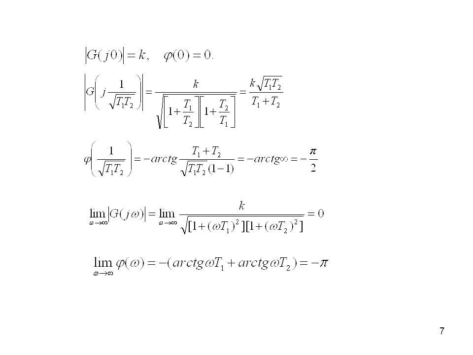 8 1/T 1 1/T 2 – 40 dB/dek –20 dB/dek ( ) [ o ] Lm( ) a) b) [dB] 20logk Im [G(j )] Re[G(j )] =0 =