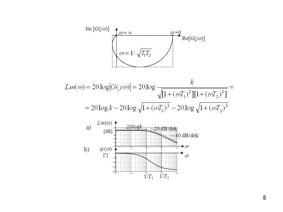 19 1/T Lm( ) ( ) +20 dB/dek 20logk d /T a) b) +3 dB Charakterystyki logarytmiczne