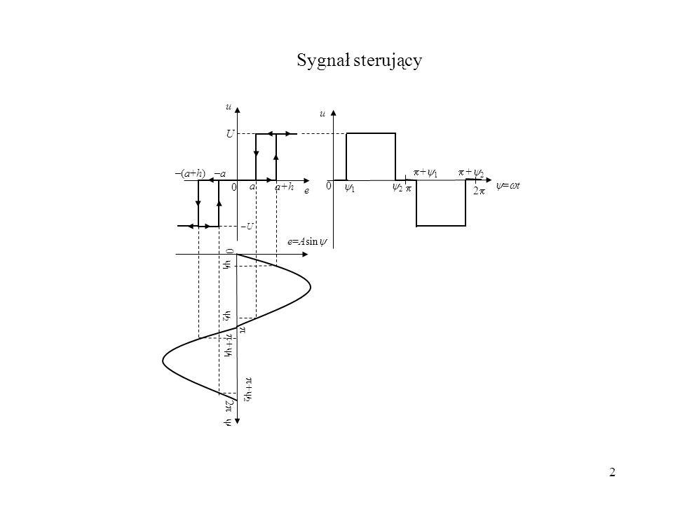2 Sygnał sterujący = t 2 U u u e a –a a+h –(a+h) 0 1 2 + 1 + 2 0 –U–U e=Asin 1 2 1 2 2 0
