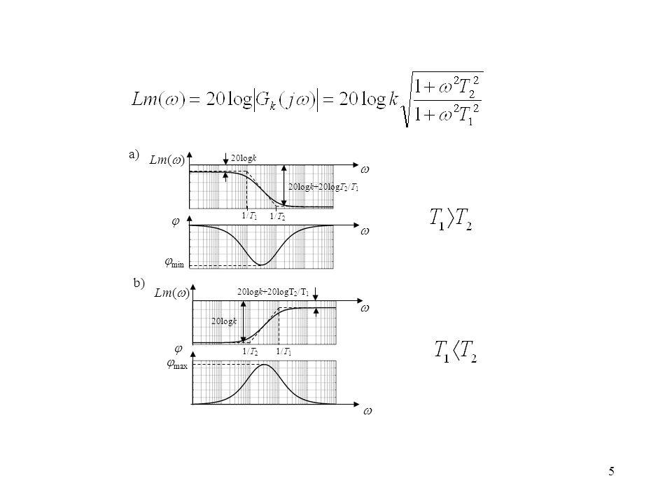 5 a) 1/T 1 1/T 2 Lm( ) 20logk+20logT 2 /T 1 20logk max Lm( ) 20logk 20logk+20logT 2 /T 1 b) 1/T 1 1/T 2 min