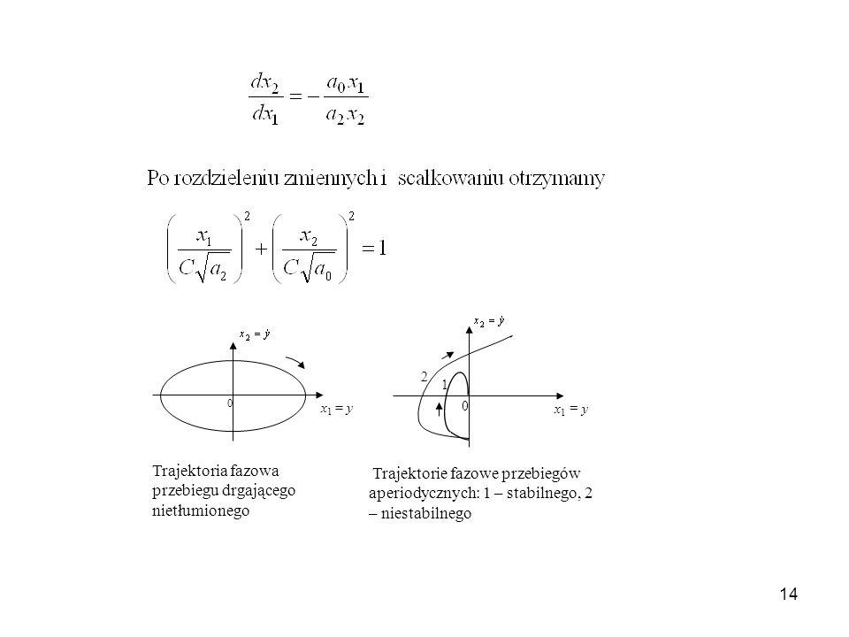14 x 1 = y 0 Trajektoria fazowa przebiegu drgającego nietłumionego Trajektorie fazowe przebiegów aperiodycznych: 1 – stabilnego, 2 – niestabilnego x 1