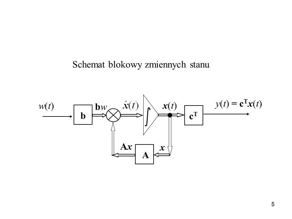 5 Schemat blokowy zmiennych stanu w(t)w(t) cTcT x(t)x(t) b A y(t) = c T x(t) bwbw AxAx x