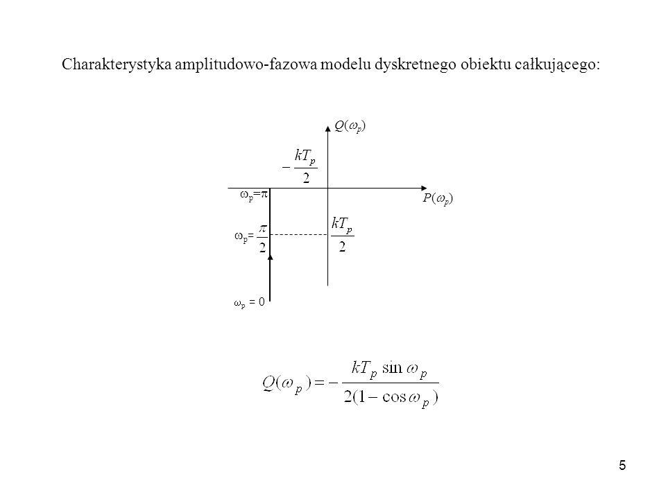 5 P( p ) Q( p ) p = p = 0 p = Charakterystyka amplitudowo-fazowa modelu dyskretnego obiektu całkującego: