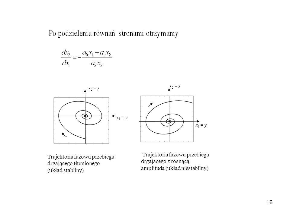 16 Trajektoria fazowa przebiegu drgającego tłumionego (układ stabilny) Trajektoria fazowa przebiegu drgającego z rosnącą amplitudą (układ niestabilny)