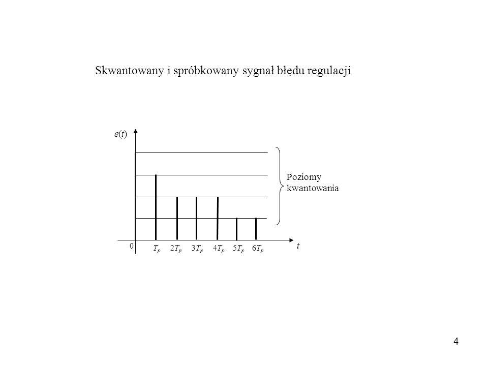 4 T p 2T p 3T p 4T p 5T p 6T p t 0 e(t)e(t) Poziomy kwantowania Skwantowany i spróbkowany sygnał błędu regulacji
