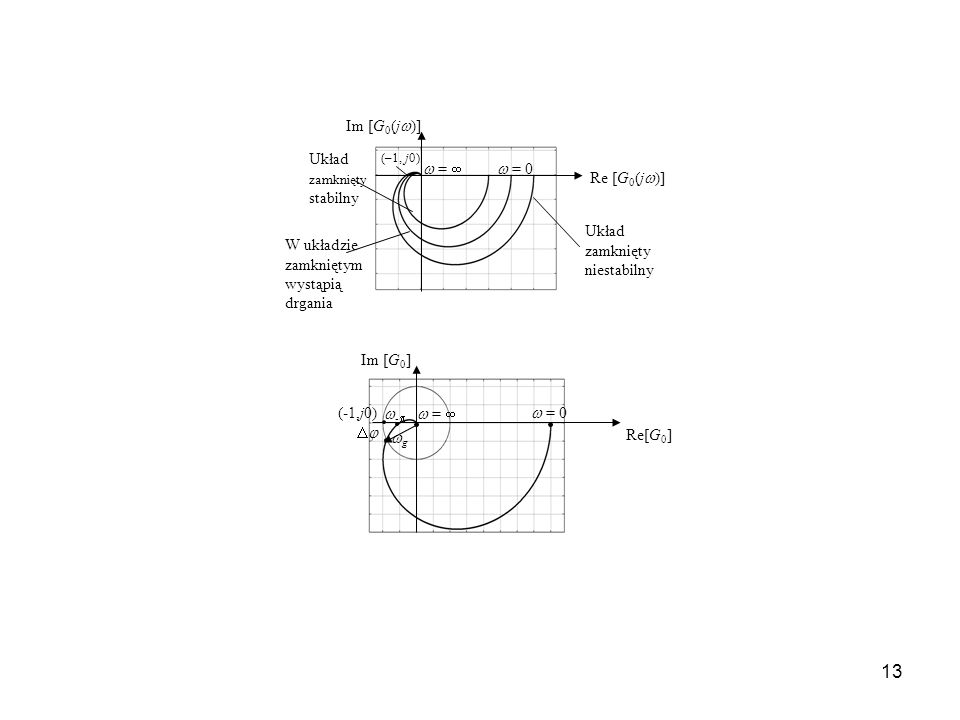 13 Re [G 0 (j )] Im [G 0 (j )] (–1, j0) = 0 = Układ zamknięty stabilny Układ zamknięty niestabilny W układzie zamkniętym wystąpią drgania - = 0 = Re[G