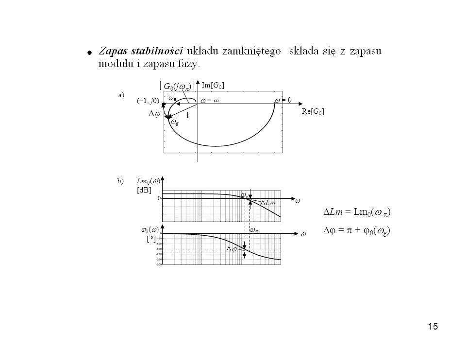 15 G 0 (j ) (–1, j0) g 0 Im[G 0 ] Re[G 0 ] 1 b) a) Lm 0 ( ) 0 g Lm 0 ( ) [dB] [ o ] Lm = Lm 0 ( - ) = + 0 ( g )