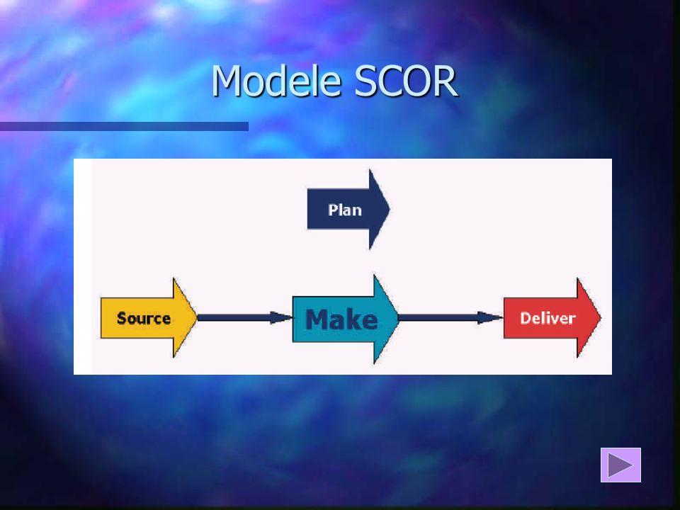 Modele SCOR