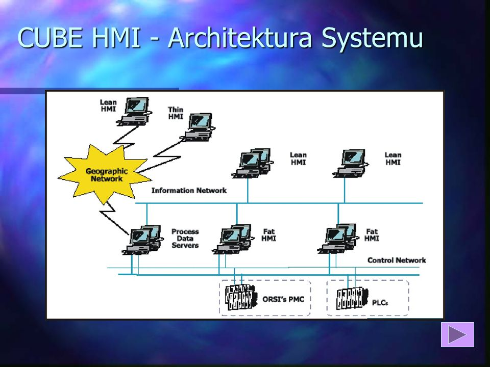 Korzyści z CUBE HMI: n CUBE-HMI jest narzędziem zapewniającym maksymalną kontrolę nad funkcjami sterowania i nadzoru procesu technologicznego, zaś jeg