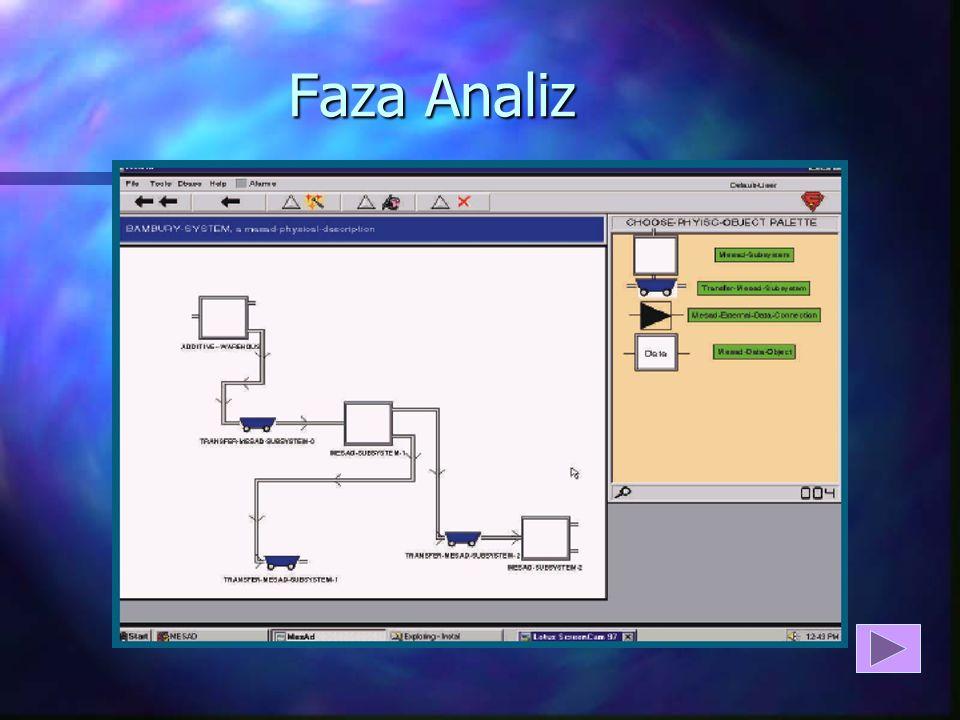 Optymalizacja Procesu Produkcji n Faza Analiz n Faza Projektowania n Faza Administracji