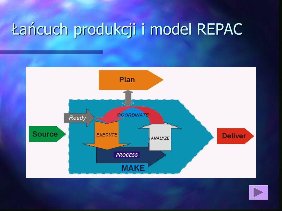 Łańcuch produkcji i model REPAC