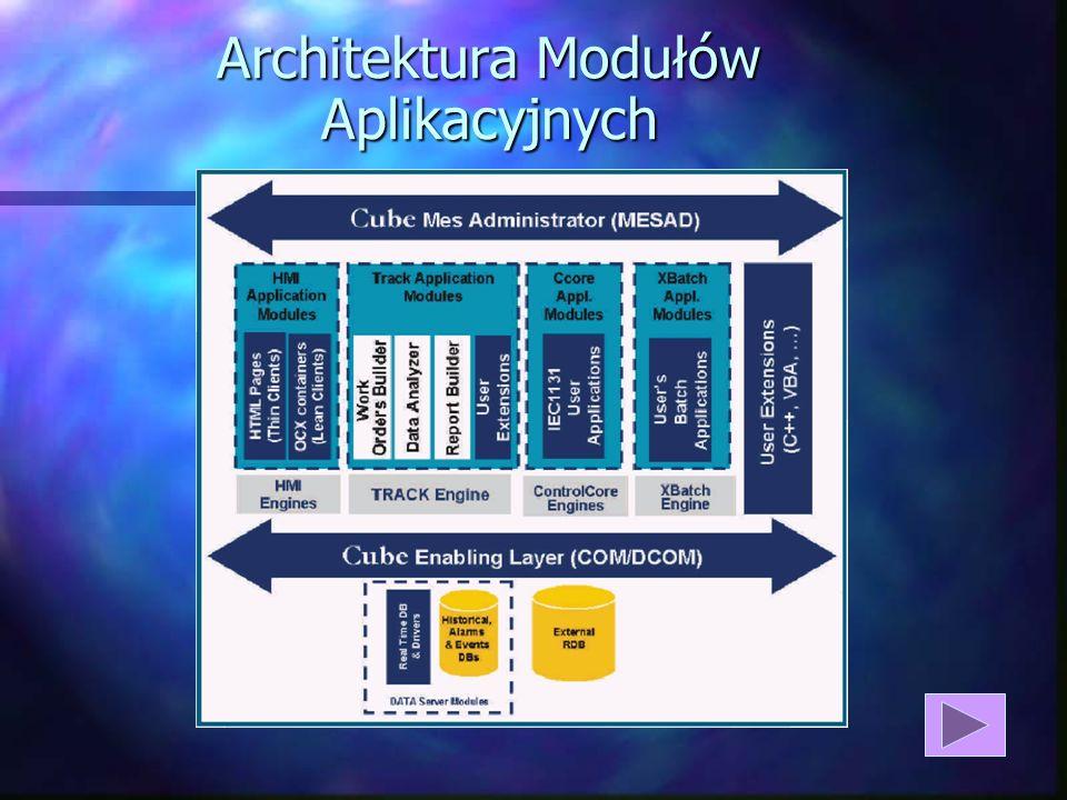 Architektura Modułów Aplikacyjnych