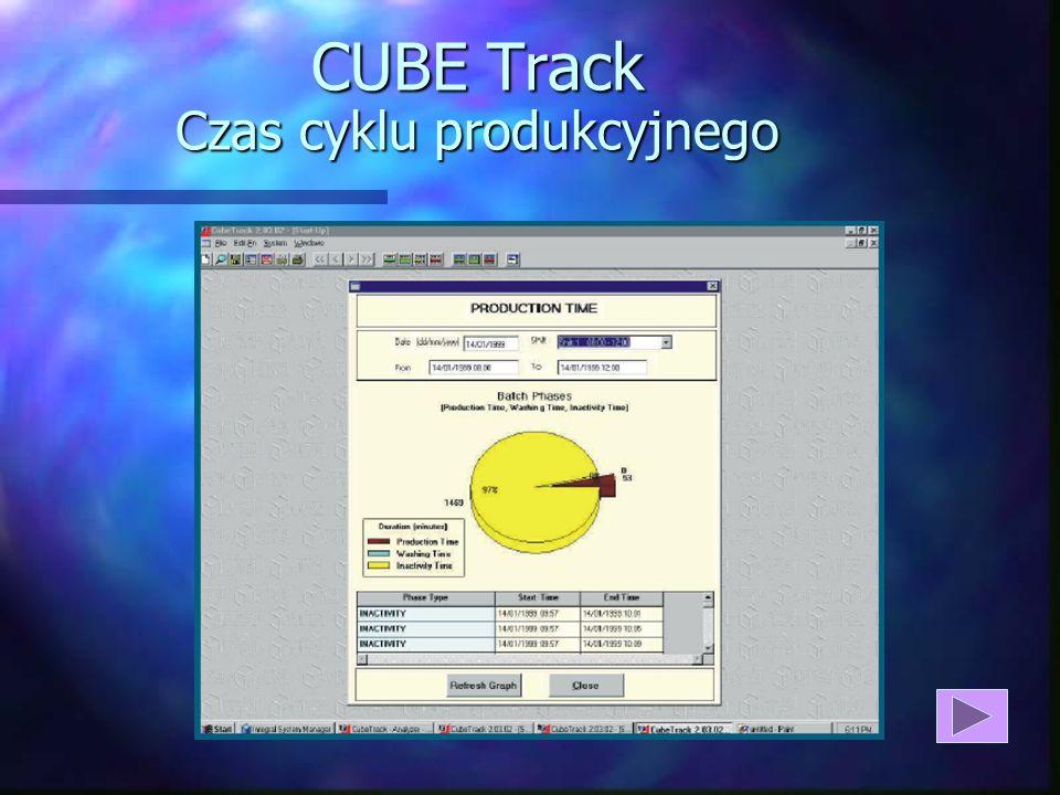 CUBE Track Czas cyklu produkcyjnego