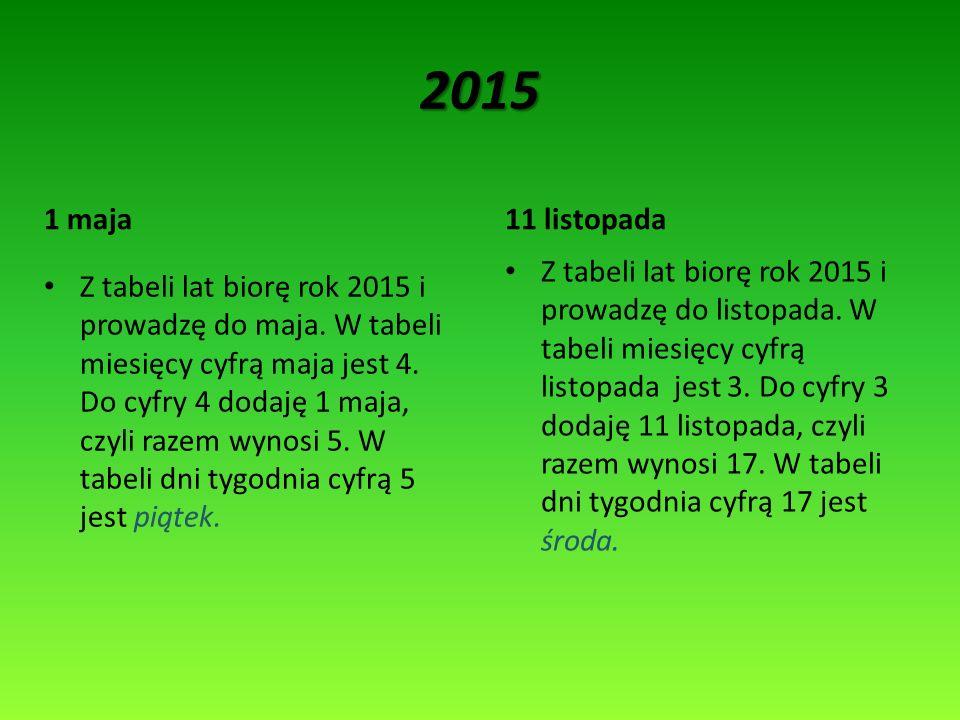 2015 11 listopada1 maja Z tabeli lat biorę rok 2015 i prowadzę do listopada. W tabeli miesięcy cyfrą listopada jest 3. Do cyfry 3 dodaję 11 listopada,