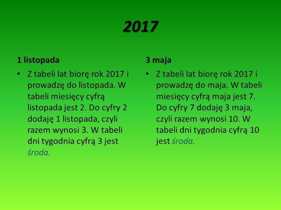 2017 1 listopada3 maja Z tabeli lat biorę rok 2017 i prowadzę do listopada. W tabeli miesięcy cyfrą listopada jest 2. Do cyfry 2 dodaję 1 listopada, c