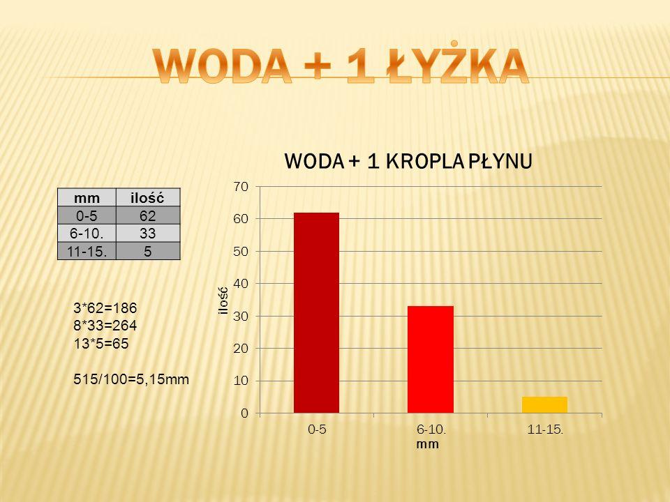 mmilość 0-562 6-10.33 11-15.5 3*62=186 8*33=264 13*5=65 515/100=5,15mm