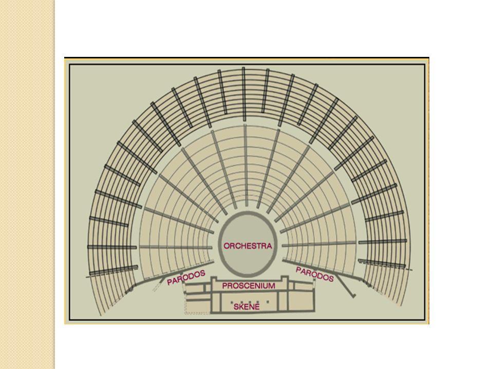 Przedstawiciele Teatru Greckiego: Ajschylos Sofokles Eurypides
