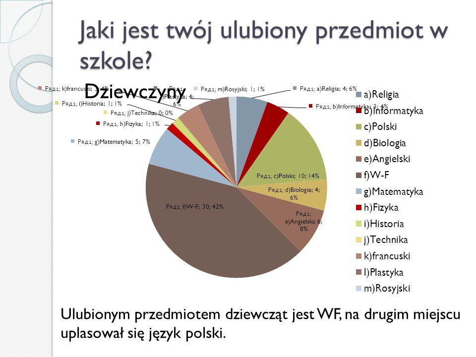 Jaki jest twój ulubiony przedmiot w szkole? Dziewczyny Ulubionym przedmiotem dziewcząt jest WF, na drugim miejscu uplasował się język polski.