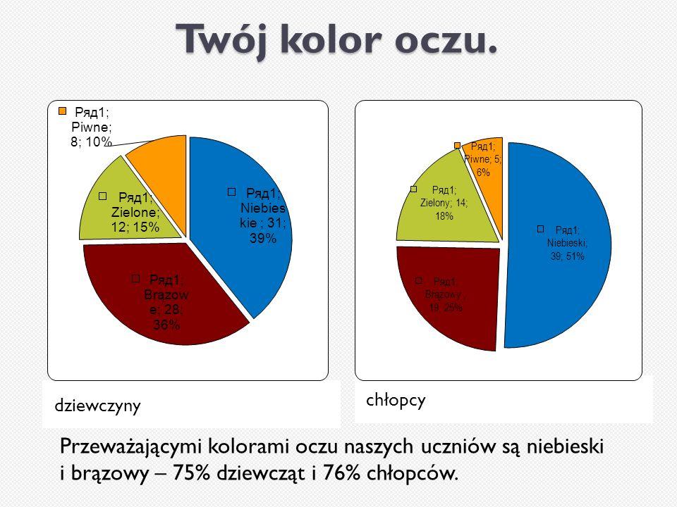 Twój kolor oczu. dziewczyny chłopcy Przeważającymi kolorami oczu naszych uczniów są niebieski i brązowy – 75% dziewcząt i 76% chłopców.