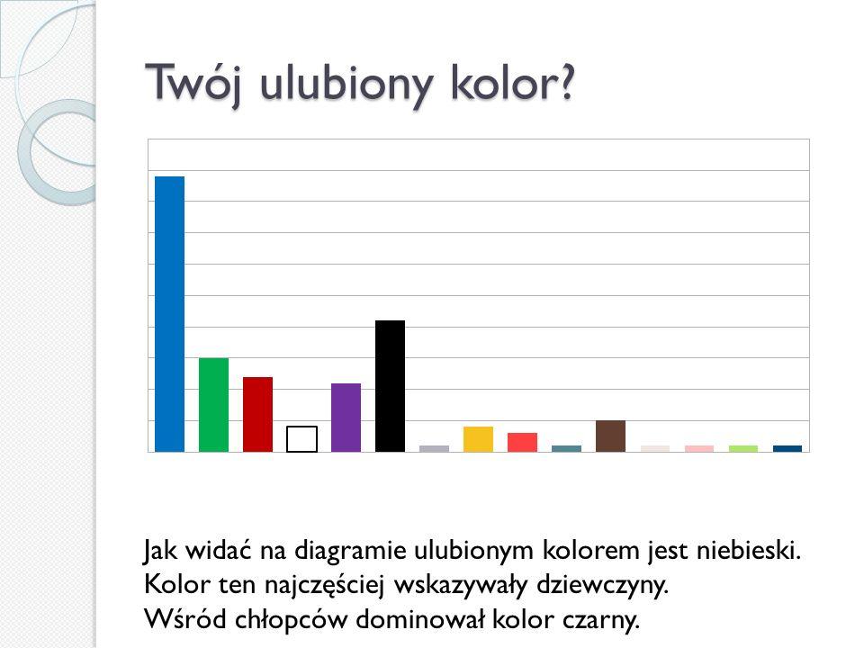 Twój ulubiony kolor? Jak widać na diagramie ulubionym kolorem jest niebieski. Kolor ten najczęściej wskazywały dziewczyny. Wśród chłopców dominował ko