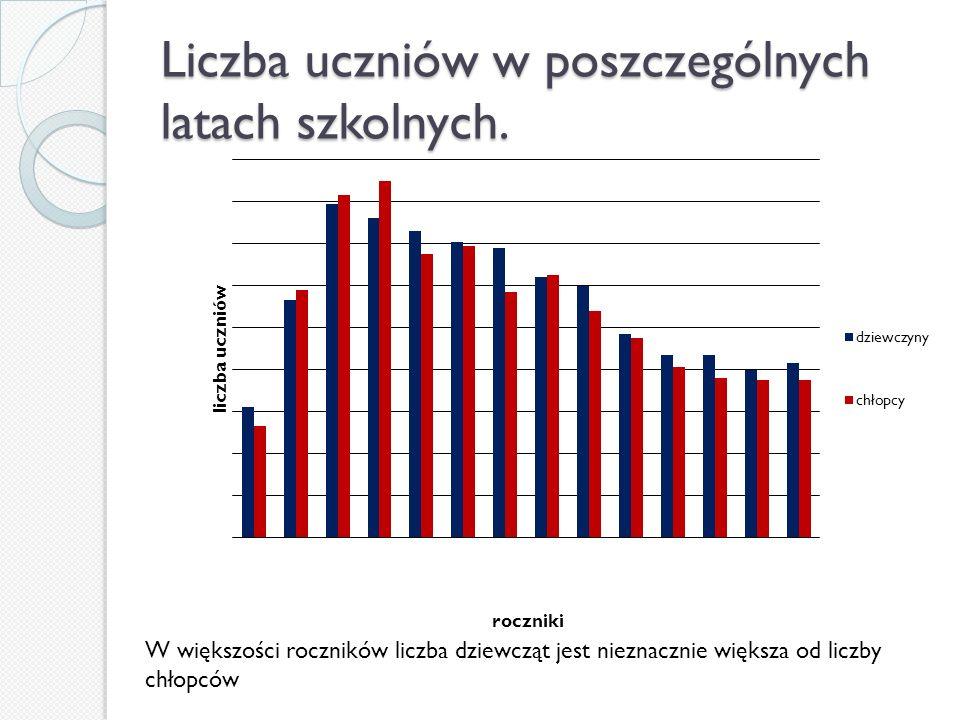 Uczniowie na przestrzeni lat.Począwszy od 2002 roku liczba uczniów naszego gimnazjum ciągle spada.