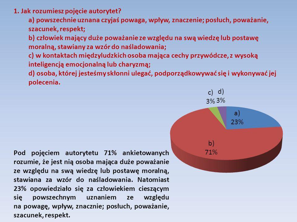 50% respondentów nie wie, czy ich koledzy opierają się w swym postępowaniu na autorytecie innej osoby, 29% twierdzi, że ich znajomi stawiają sobie za wzór do naśladowania innych, a 21% sądzi, że tak nie jest.