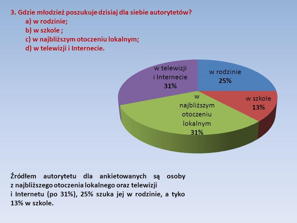 Źródłem autorytetu dla ankietowanych są osoby z najbliższego otoczenia lokalnego oraz telewizji i Internetu (po 31%), 25% szuka jej w rodzinie, a tyko