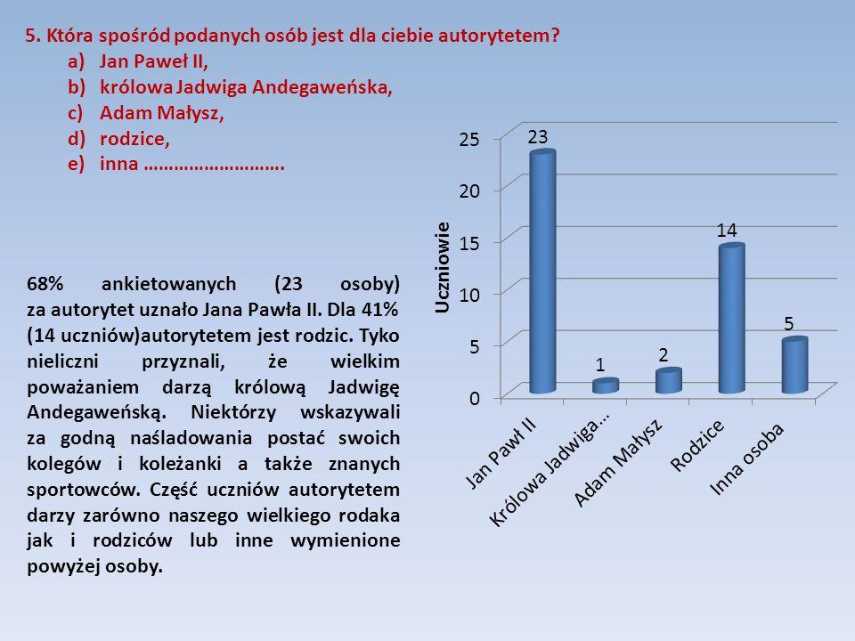 68% ankietowanych (23 osoby) za autorytet uznało Jana Pawła II. Dla 41% (14 uczniów)autorytetem jest rodzic. Tyko nieliczni przyznali, że wielkim powa