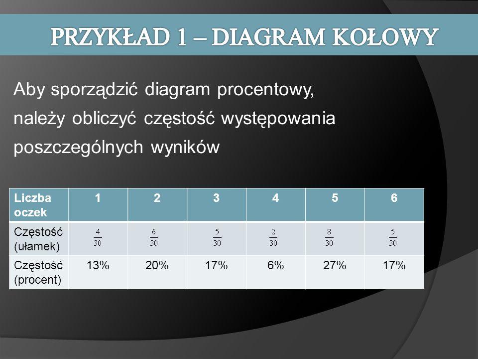 Liczba oczek 123456 Częstość (ułamek) Częstość (procent) 13%20%17%6%27%17% Aby sporządzić diagram procentowy, należy obliczyć częstość występowania po